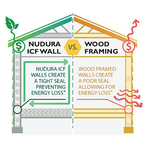 NUDURA wall ICF vs traditional wood framing techniques